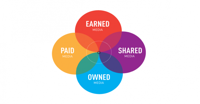 PESO _ paid, earned, shared, owned